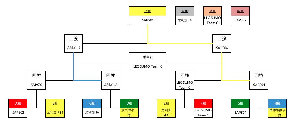 wro2019-HKRC-sumo-e